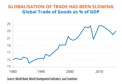 Global Trade of Goods
