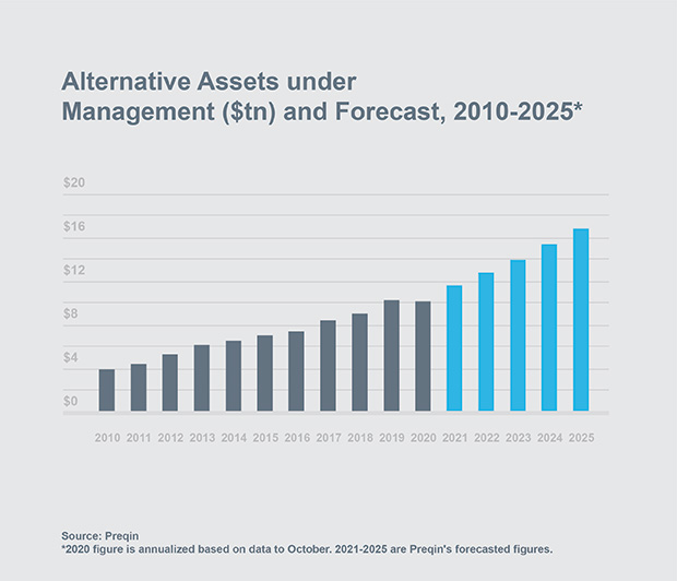 Chat: Alternative Assets under Management and Forecast, 2010-2025