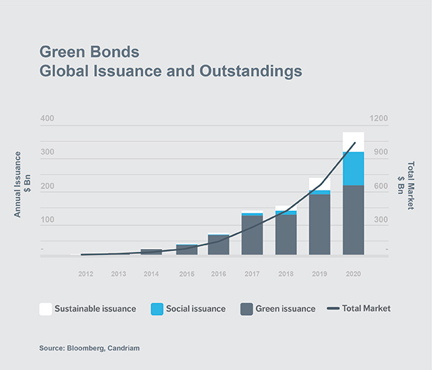 Chart: Green bonds Global issuance and Outstanding