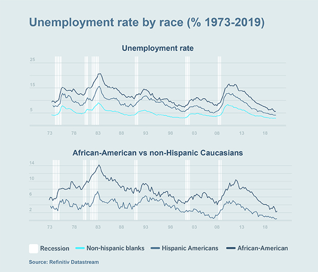 Chart: Unemployment rate by race (% 1973-2019)