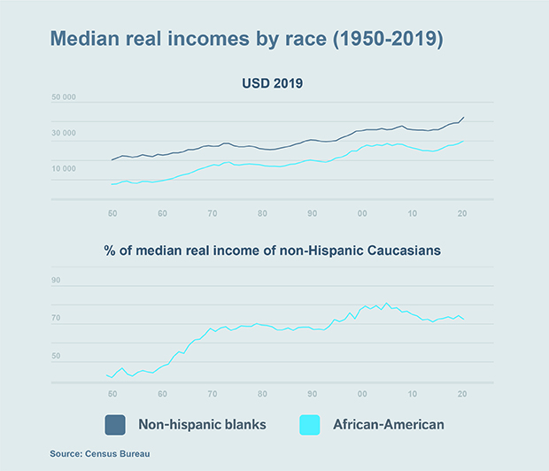 Chart: Median real incomes by race (1950-2019)