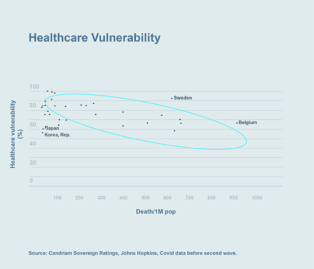 Chart: Healthcare Vulnerability