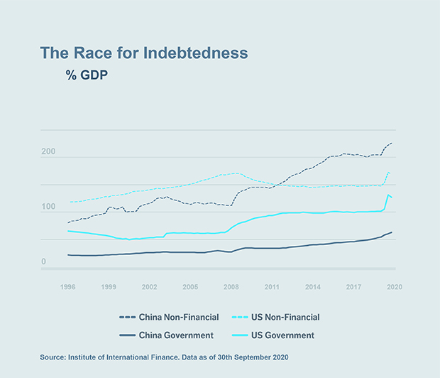 Chart: The Race for Indebtedness (% GDP)