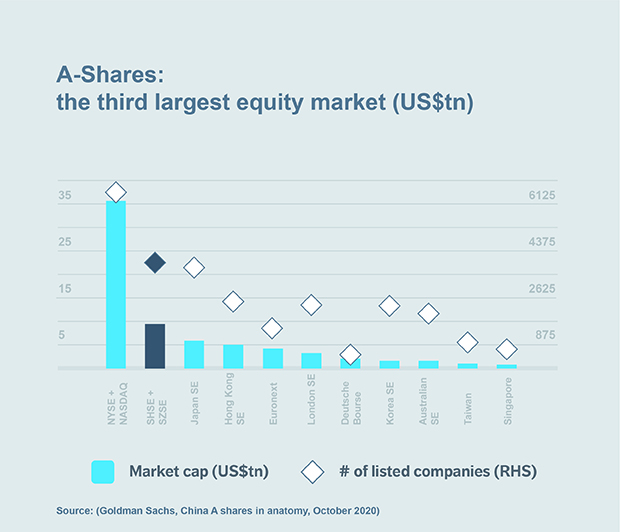 Chart: A-Shares: the third largest equity market