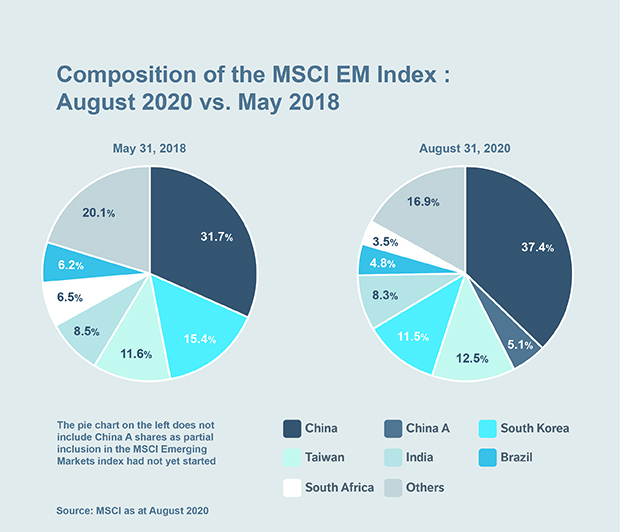 Chart: Composition of the MSCI EM index: August 2020 vs. May 2018