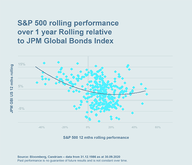 Chart: S&P™ 500 rolling performance over 1 year Rolling relative to JPM Global Bonds Index