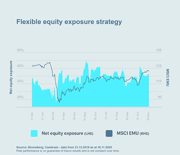 Chart: Flexible equity exposure strategy