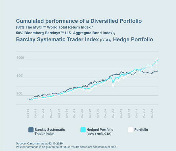Chart: Cumulated performance of a Diversified Portfolio