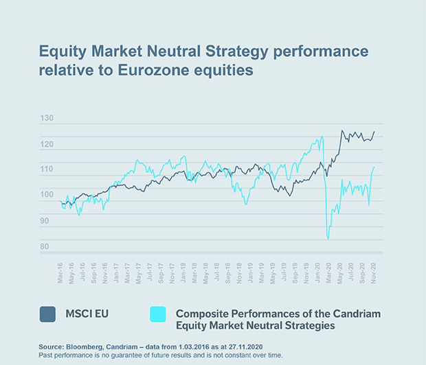 Chart: Equity Market Neutral Strategy performance relative to Eurozone equities