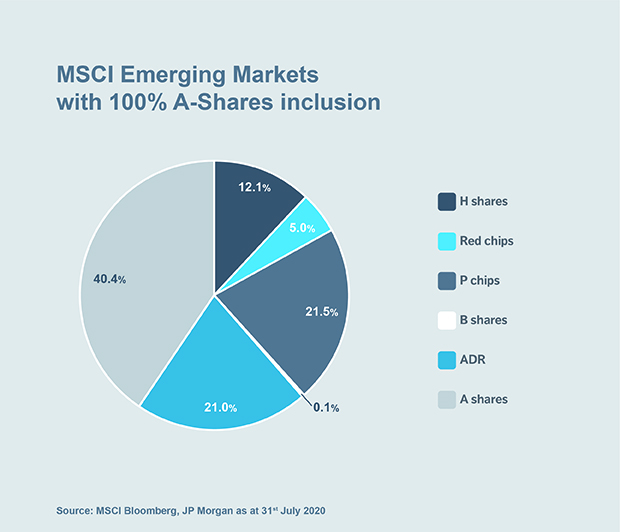 Chart: MSCI Emerging Markets with 100% A-Shares inclusion